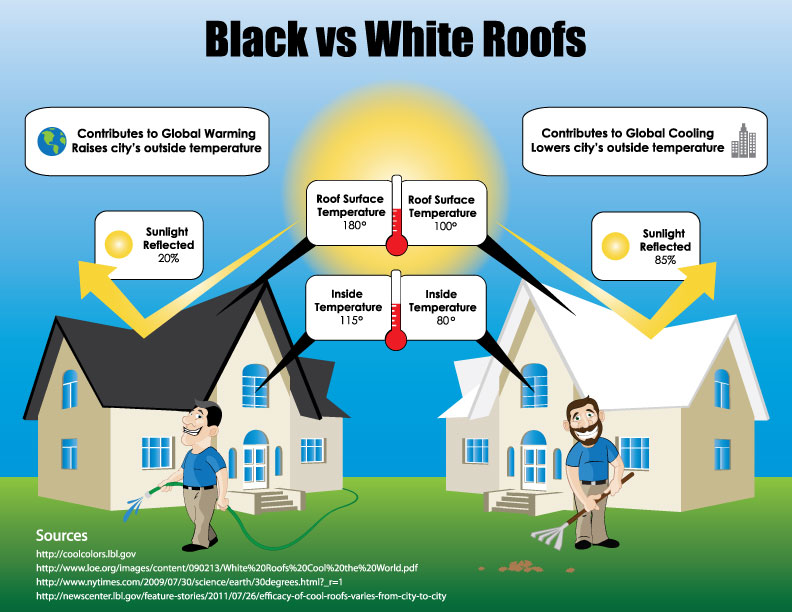 Infographic, White Shingles are Energy Efficient